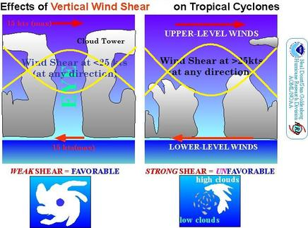 Wind Shear on TC